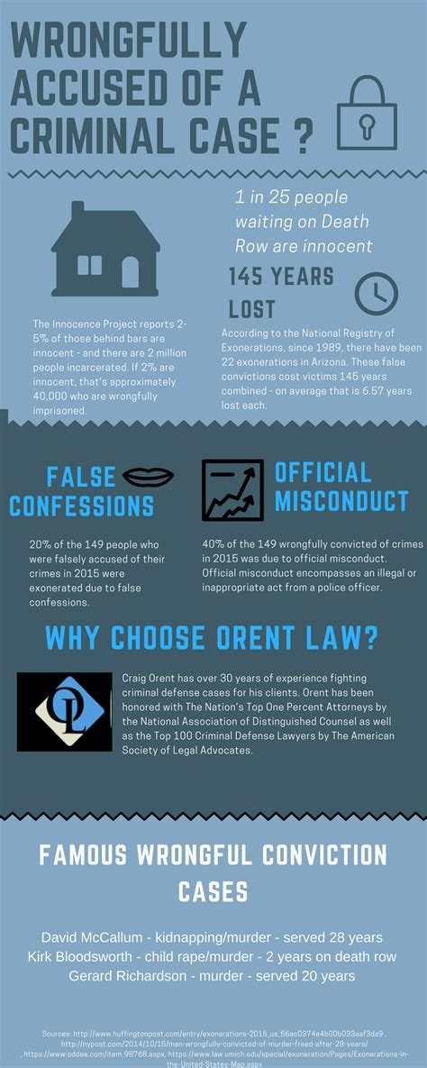 Wrongful Convictions Statistics in the United States