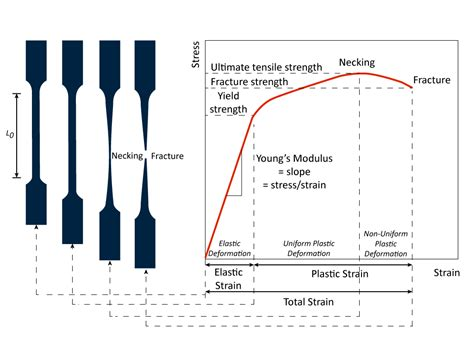 Effect of Specimen Geometry on Tensile Testing Results