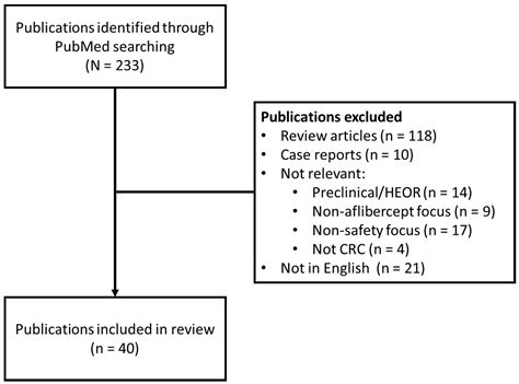 Cancers   Free Full-Text   Safety of Aflibercept in