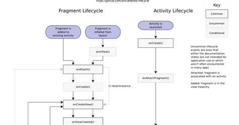 Android-er: Complete Android Fragment & Activity Lifecycle