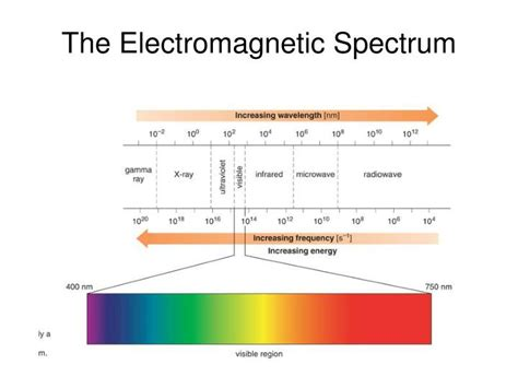 PPT - The Electromagnetic Spectrum PowerPoint Presentation